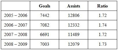 Goals_and_assists_chart_medium