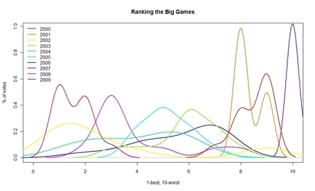 Ranking_the_big_games_chartv2_medium