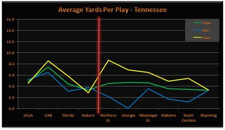 Ut_offense_chart_medium