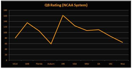 Ut_qb_rating_medium