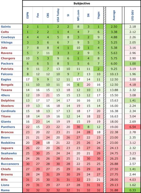 Power-rankings-tc-subj-avg_medium