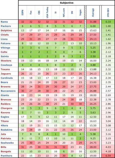 Power-rankings-tc-subj-stddev_medium