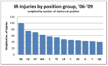Injuries_-_weighted_medium