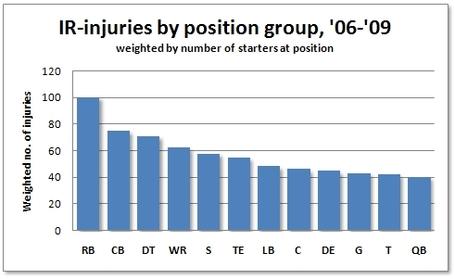 Injuries_-_weighted_medium