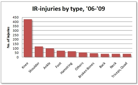 Injuries_by_type_medium