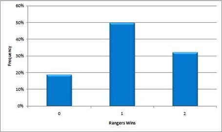 Rangerswins_medium