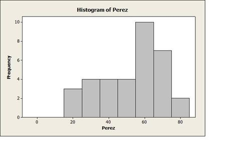 Perez_game_score_histogram_medium