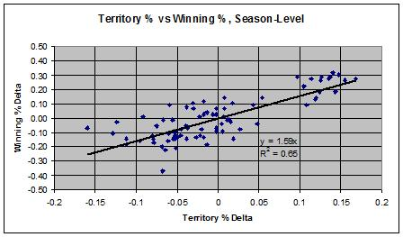 Epl_season_win_vs_terr_medium