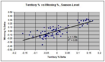 Epl_season_win_vs_terr_medium