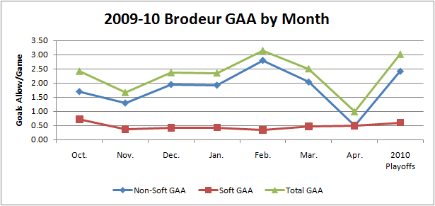 Martin_brodeur_gaa_graph_09-10