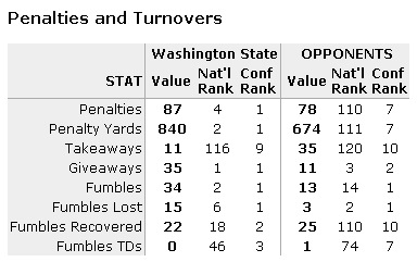Wsu_turnovers_medium