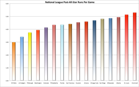 Post_asg_runscoring_medium