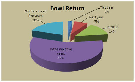 Surveyvanderbiltbowlreturn_medium