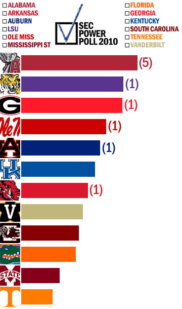 Secpowerpoll2010preseason_medium