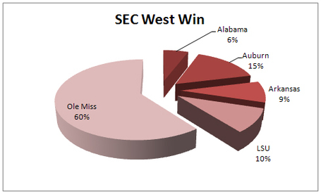 Surveymississippistatesecwestwin_medium