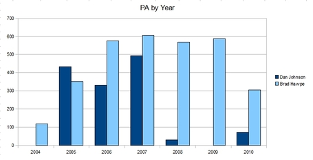 Pa_by_year_medium