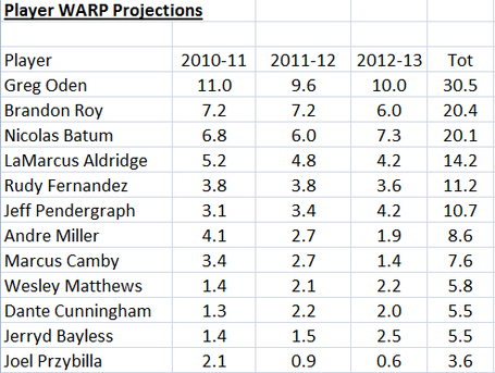 Blazers-warp-projections_medium