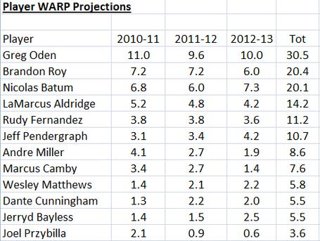 Blazers-warp-projections_medium