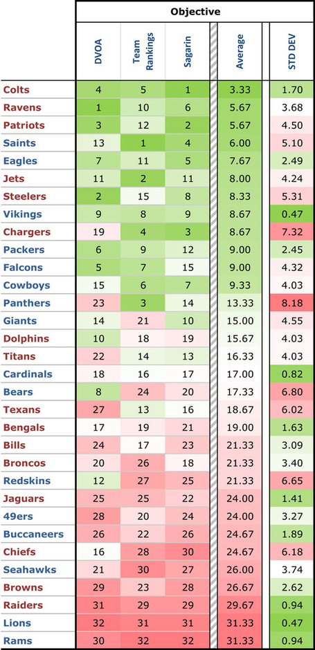 Power_rankings_-_obj_avg_medium