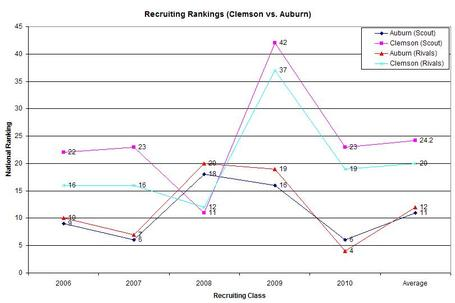 Clemson_auburn_recruiting_ntl_rankings_medium