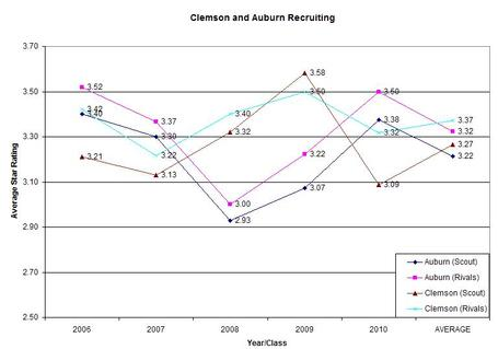 Clemson_auburn_recruiting_star_ranking_medium