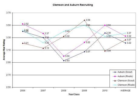 Clemson_auburn_recruiting_star_ranking_medium