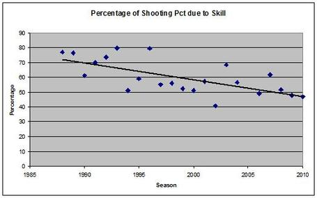 Shooting_percentage_skill_medium