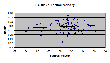 Babip_fastball_velo_medium
