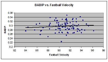 Babip_fastball_velo_medium