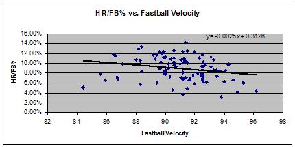 Hr-fb_vs_fastball_velo_medium