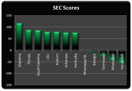 Sec_scores_medium