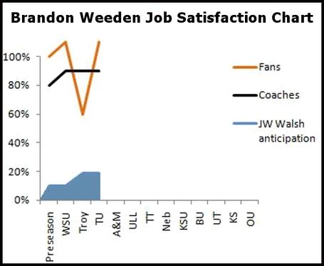 Weeden_chart_medium