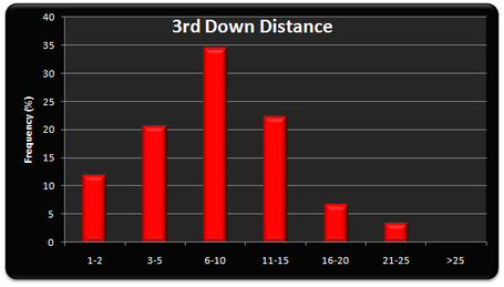 3rd_down_distance_medium