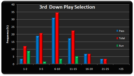 3rd_down_play_selection_medium