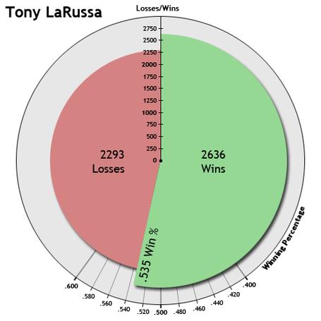 Larussa_medium