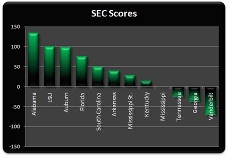 Sec_scores_week_5_medium