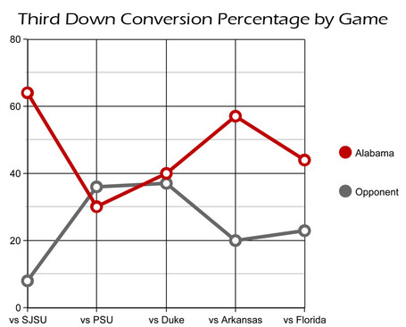 Thirddownconversionpercentage1004_medium