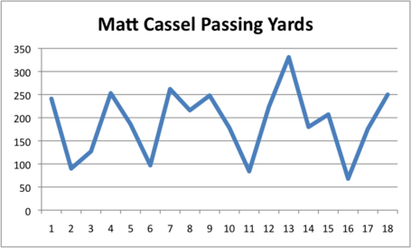 [Image: Cassel_Passing_yards_medium.png]