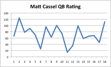 [Image: cassel_qb_rating_medium.png]