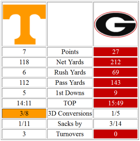 Georgia_halftime_stats_medium