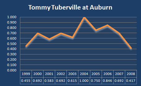 Tubervillechart_medium