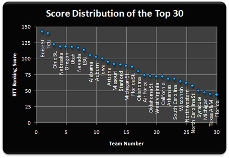 Top_30_scores_week_6_medium