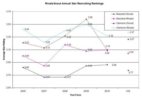 Average_star_rating_recruiting_rankings_medium