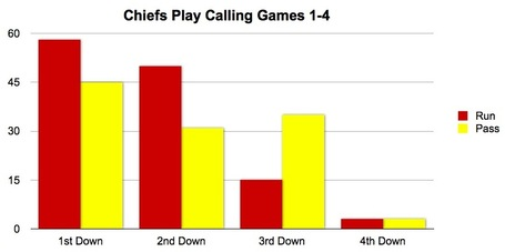 Chiefs_play_calling_q1