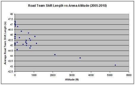 Road_team_shift_length_medium