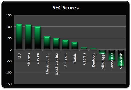 Sec_scores_week_7_medium