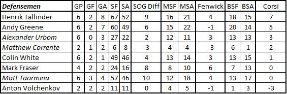 10-18-10_corsi_defense_chart