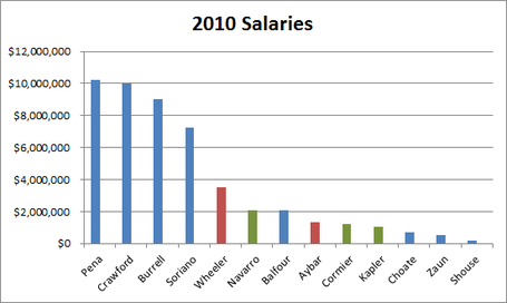 Salaries_medium