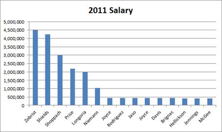 Salaries_medium
