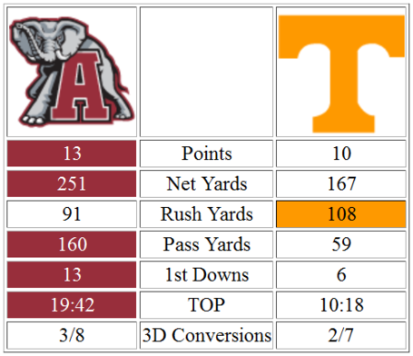 Alabama_halftime_stats_resized_medium